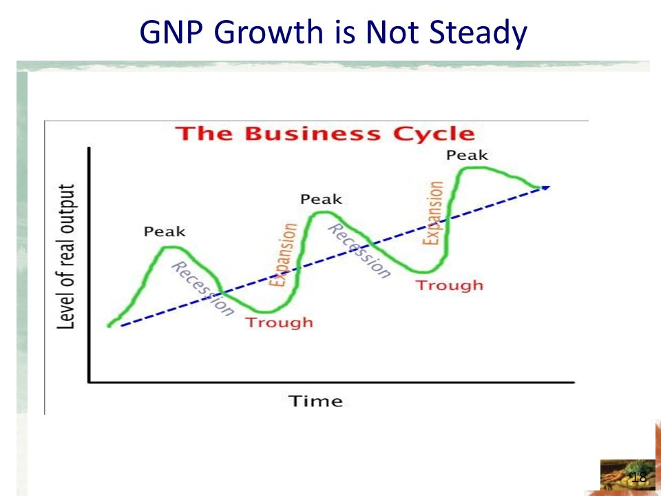 GNP Growth is Not Steady 18