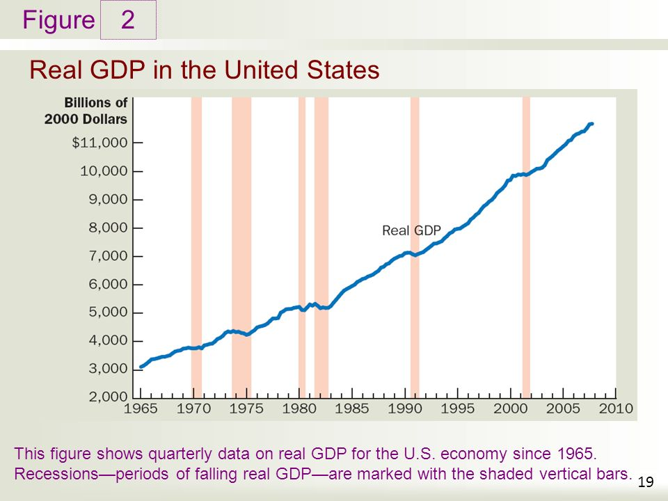 Figure Real GDP in the United States 2 19 This figure shows quarterly data on real GDP for the U.S.