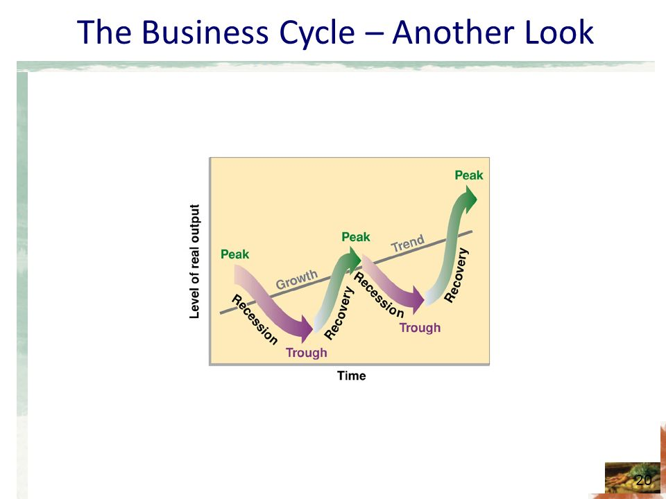 The Business Cycle – Another Look 20