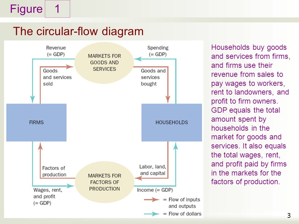 Figure The circular-flow diagram 1 3 Households buy goods and services from firms, and firms use their revenue from sales to pay wages to workers, rent to landowners, and profit to firm owners.