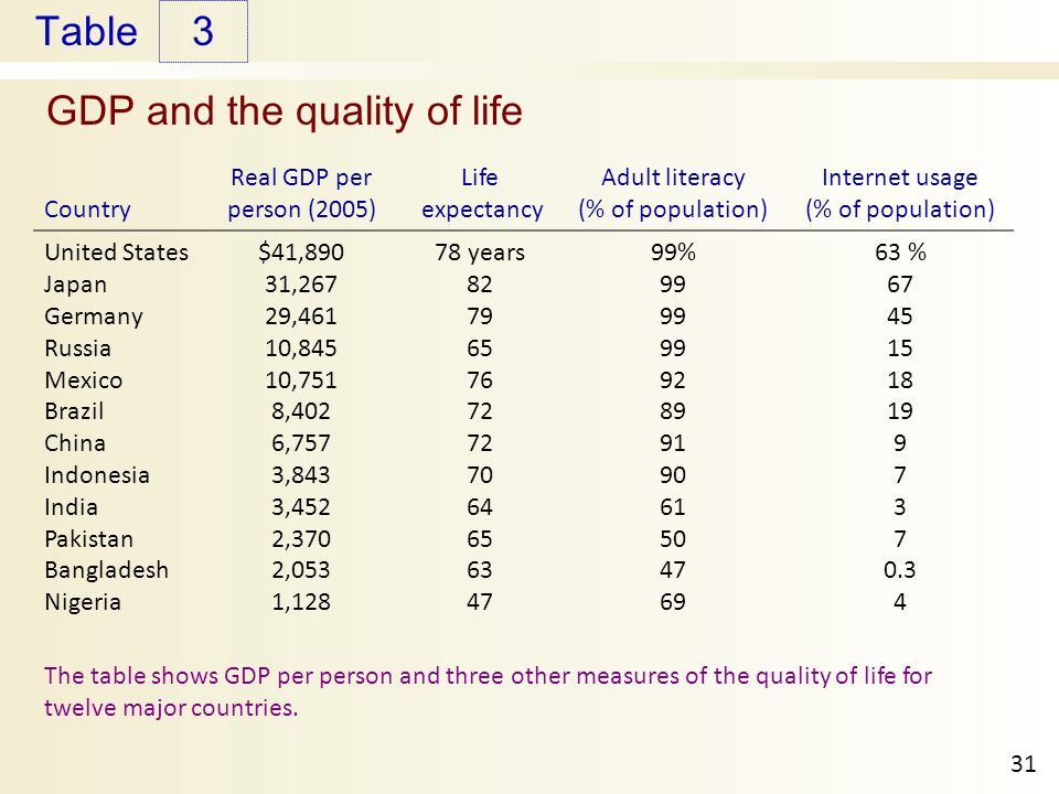 Table GDP and the quality of life 3 31 Country Real GDP per person (2005) Life expectancy Adult literacy (% of population) Internet usage (% of population) United States Japan Germany Russia Mexico Brazil China Indonesia India Pakistan Bangladesh Nigeria $41,890 31,267 29,461 10,845 10,751 8,402 6,757 3,843 3,452 2,370 2,053 1, years % % The table shows GDP per person and three other measures of the quality of life for twelve major countries.