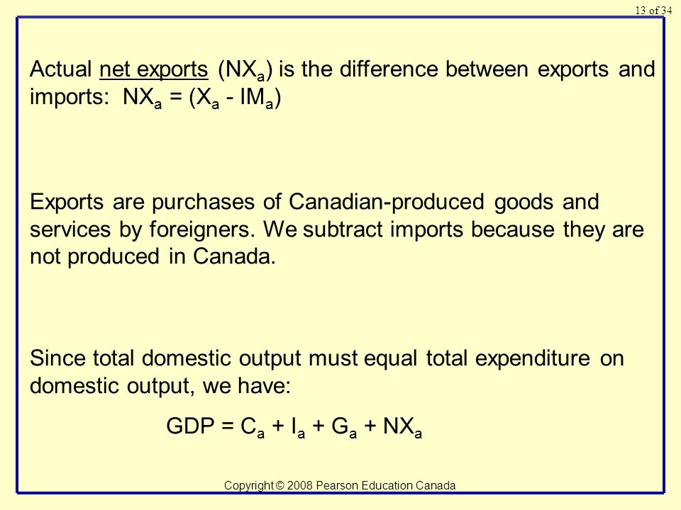 of 34 Copyright © 2008 Pearson Education Canada 13 Actual net exports (NX a ) is the difference between exports and imports: NX a = (X a - IM a ) Exports are purchases of Canadian-produced goods and services by foreigners.