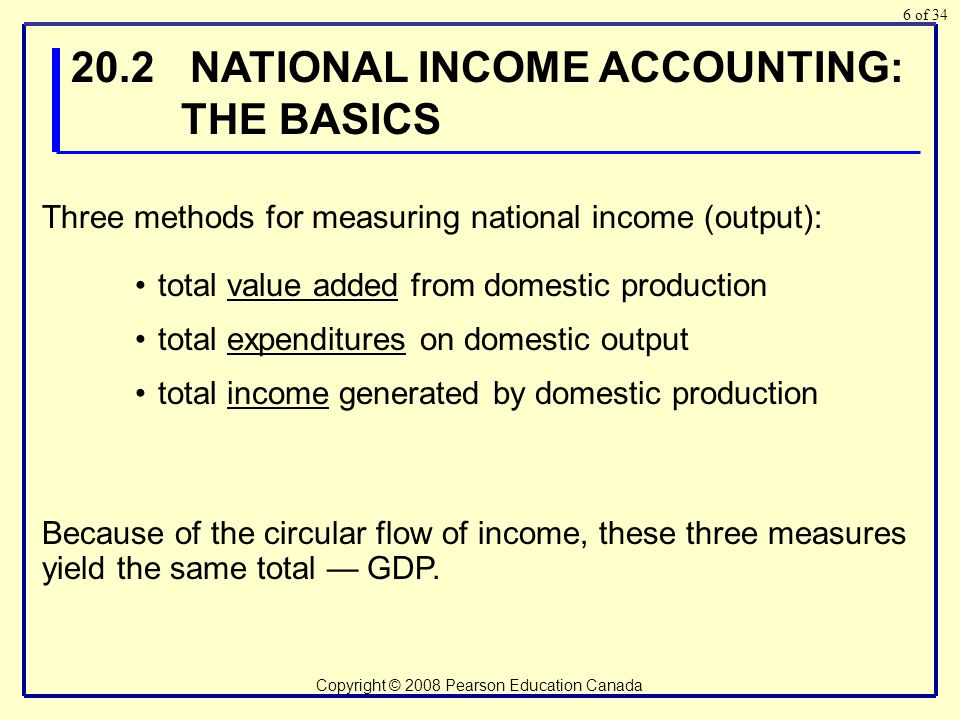 of 34 Copyright © 2008 Pearson Education Canada NATIONAL INCOME ACCOUNTING: THE BASICS total value added from domestic production total expenditures on domestic output total income generated by domestic production Three methods for measuring national income (output): Because of the circular flow of income, these three measures yield the same total — GDP.