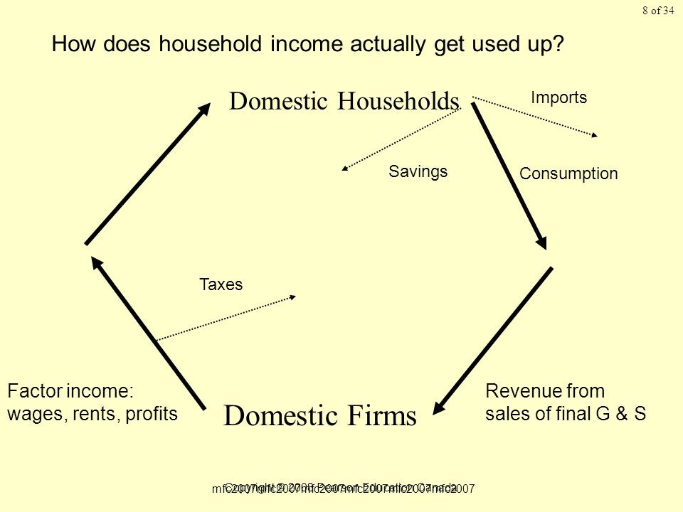 of 34 Copyright © 2008 Pearson Education Canada 8 Domestic Households Domestic Firms Factor income: wages, rents, profits Revenue from sales of final G & S How does household income actually get used up.