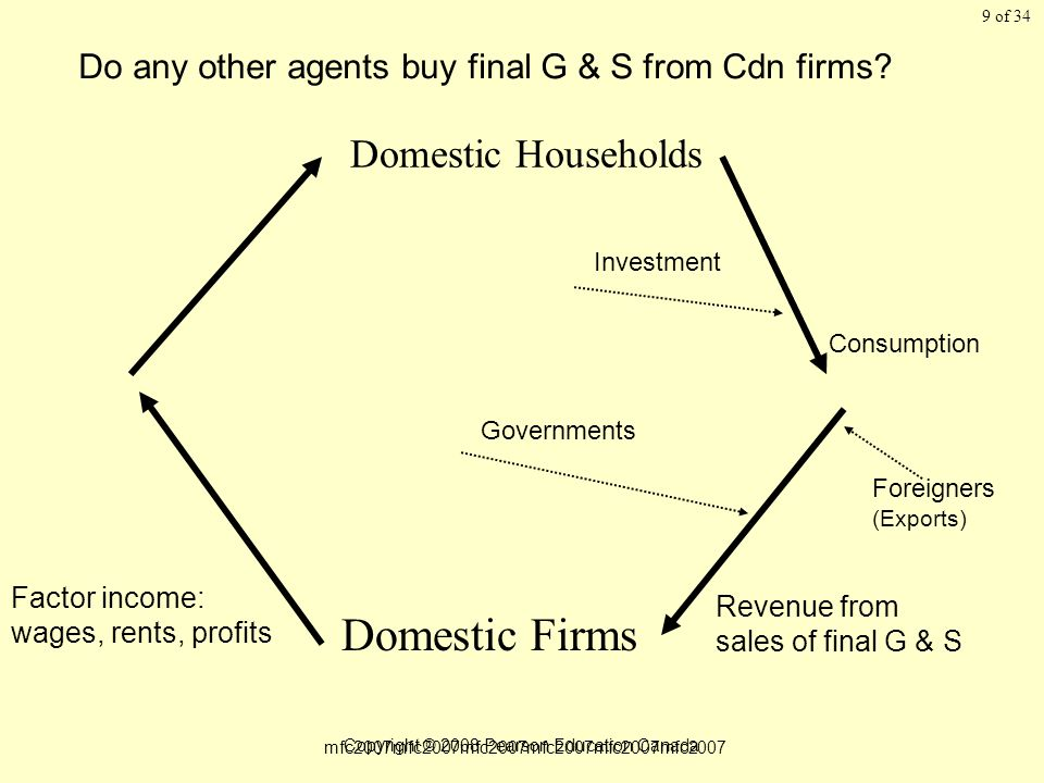of 34 Copyright © 2008 Pearson Education Canada 9 Domestic Households Domestic Firms Factor income: wages, rents, profits Revenue from sales of final G & S Do any other agents buy final G & S from Cdn firms.