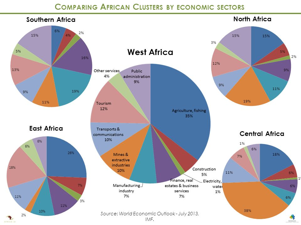 Southern Africa East Africa West Africa North Africa Central Africa C OMPARING A FRICAN C LUSTERS BY ECONOMIC SECTORS Source: World Economic Outlook - July 2013, IMF.