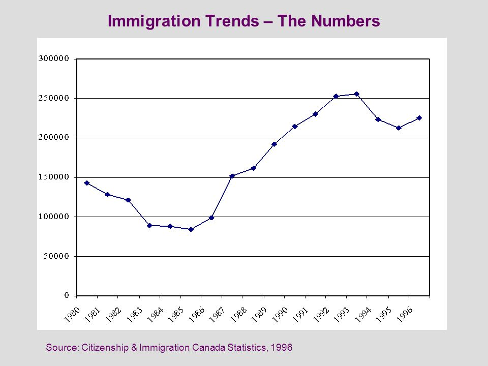 Immigration Trends – The Numbers Source: Citizenship & Immigration Canada Statistics, 1996