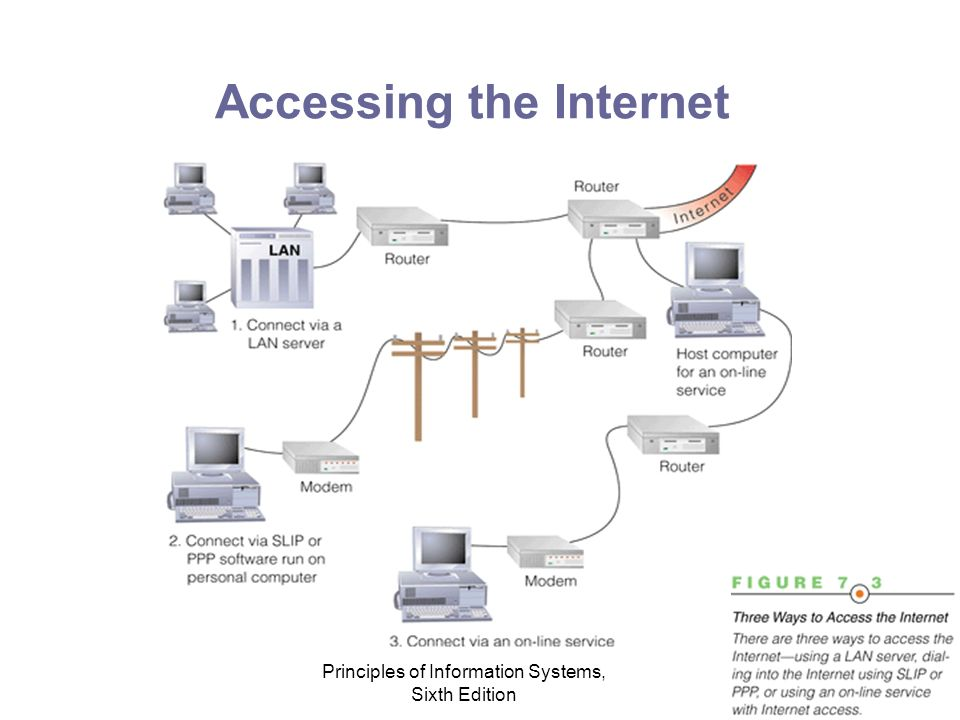 Principles of Information Systems, Sixth Edition Accessing the Internet
