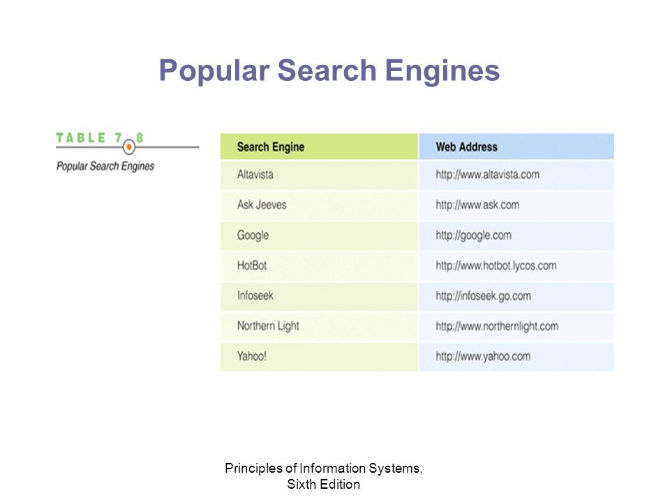 Principles of Information Systems, Sixth Edition Popular Search Engines