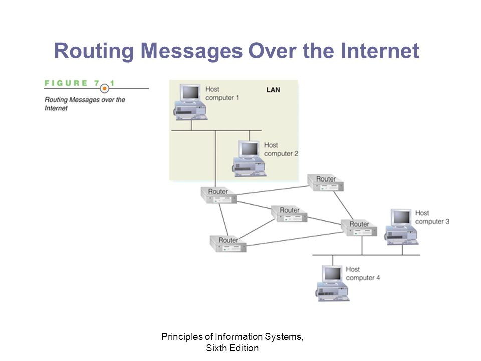 Principles of Information Systems, Sixth Edition Routing Messages Over the Internet