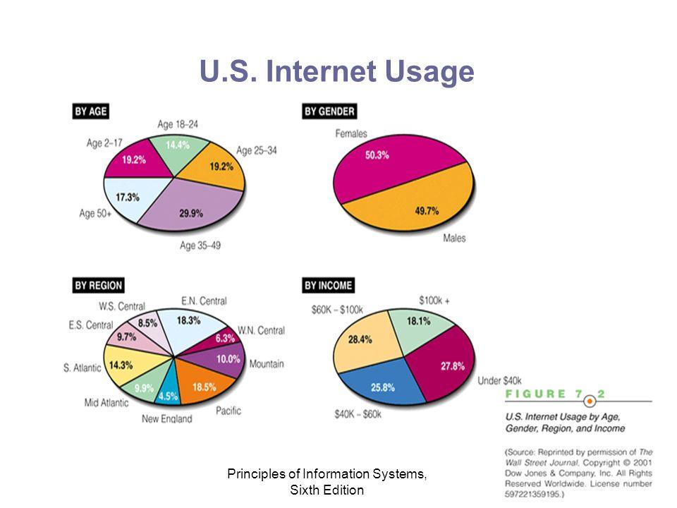 Principles of Information Systems, Sixth Edition U.S. Internet Usage