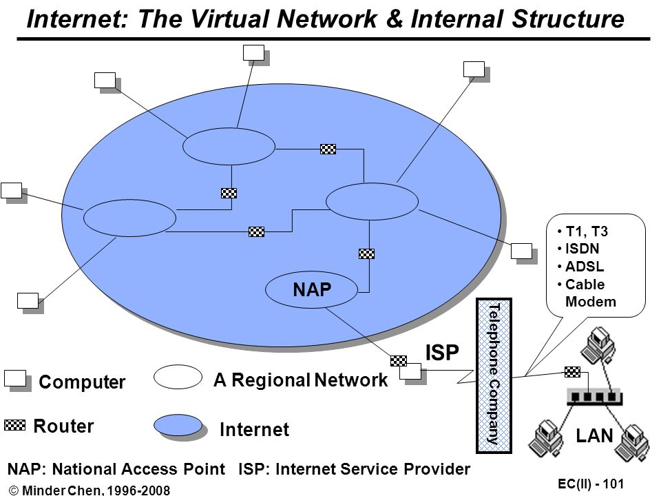 EC(II) © Minder Chen, Internet: The Virtual Network & Internal Structure Computer Router A Regional Network Internet NAP ISP LAN NAP: National Access Point ISP: Internet Service Provider Telephone Company T1, T3 ISDN ADSL Cable Modem