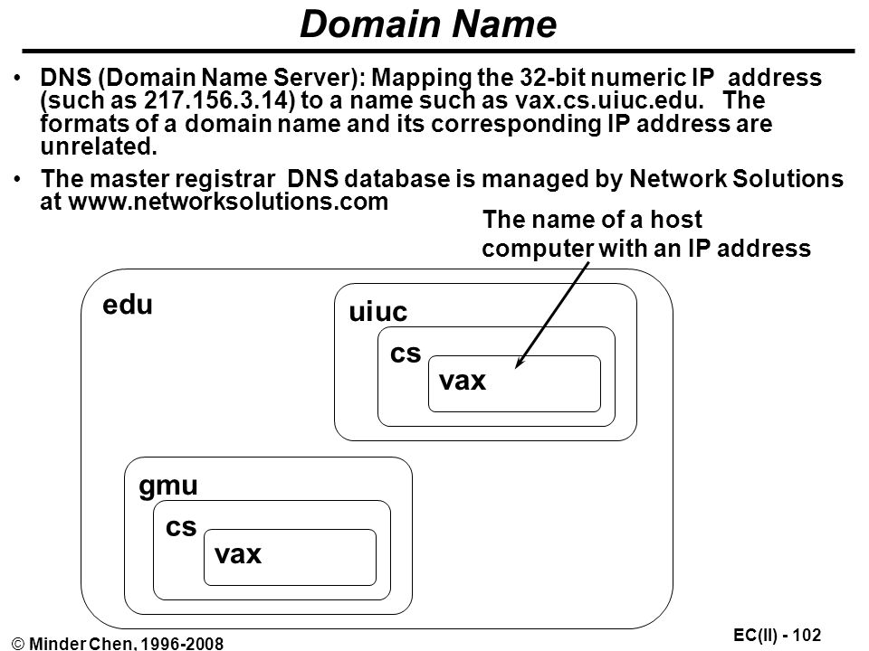 EC(II) © Minder Chen, Domain Name DNS (Domain Name Server): Mapping the 32-bit numeric IP address (such as ) to a name such as vax.cs.uiuc.edu.