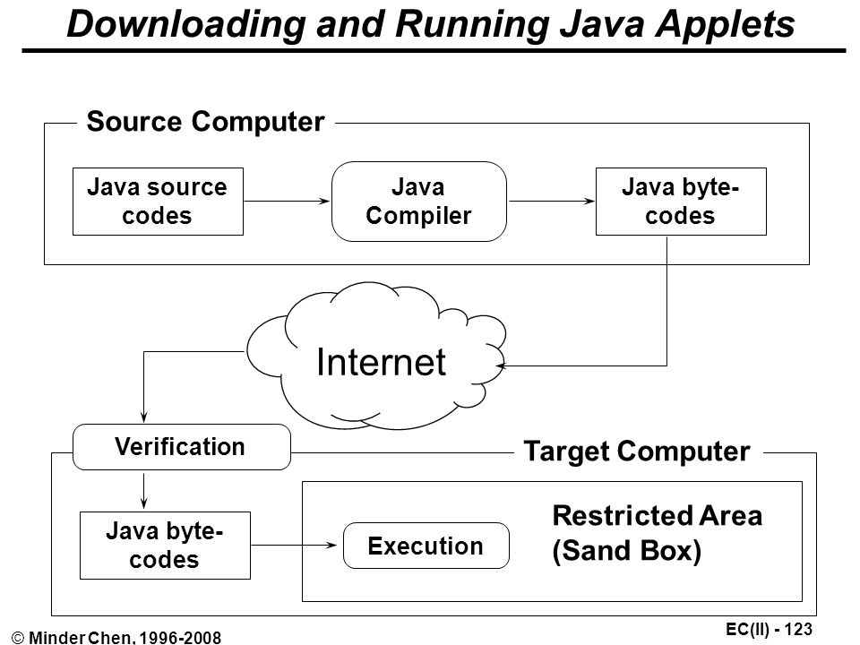 EC(II) © Minder Chen, Downloading and Running Java Applets Java source codes Java Compiler Java byte- codes Source Computer Java byte- codes Target Computer Internet Verification Execution Restricted Area (Sand Box)