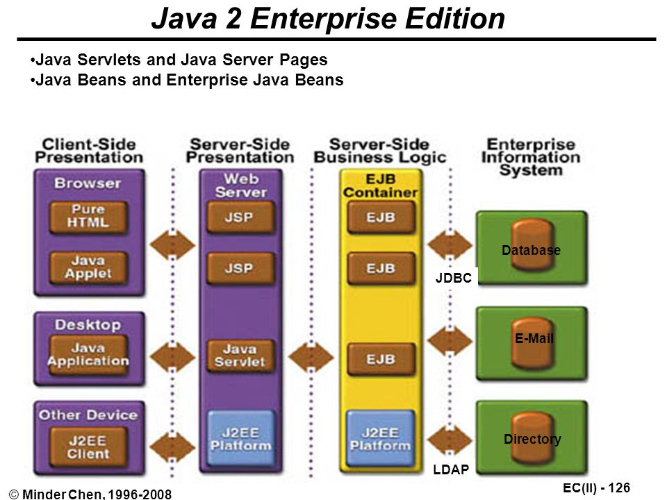 EC(II) © Minder Chen, Java 2 Enterprise Edition JDBC Java Servlets and Java Server Pages Java Beans and Enterprise Java Beans Database  Directory LDAP