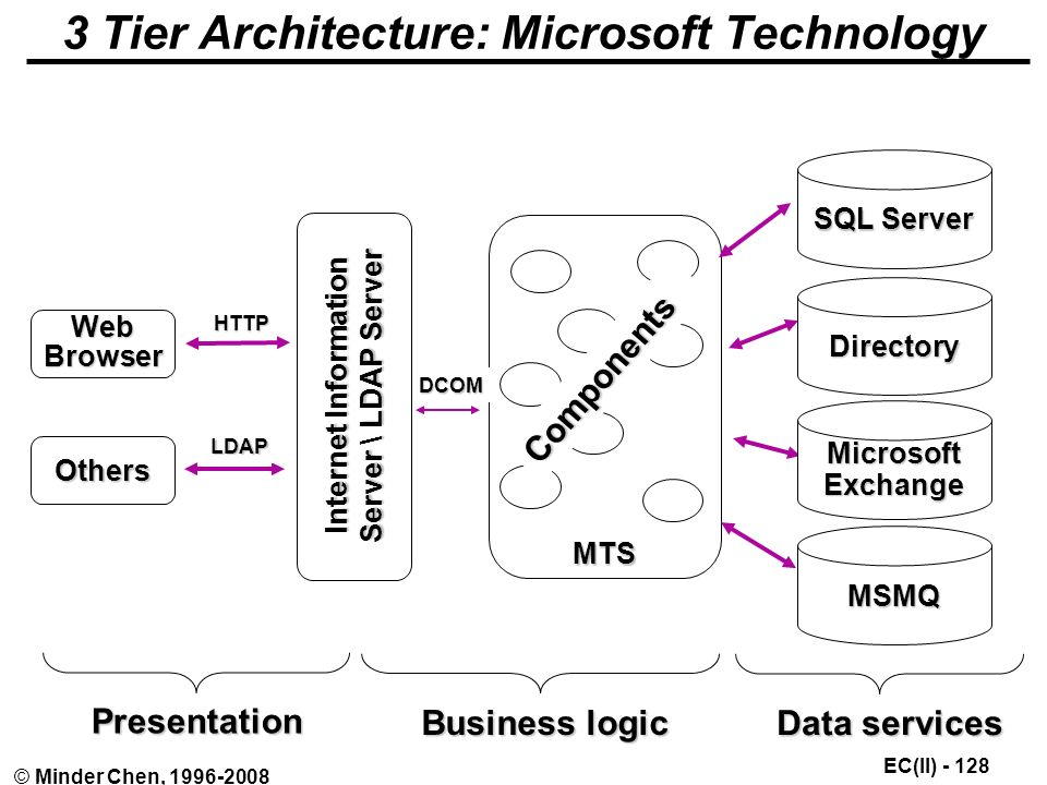 EC(II) © Minder Chen, MTS DCOM 3 Tier Architecture: Microsoft TechnologyPresentation Business logic Data services Web Browser Others Internet Information Server \ LDAP Server SQL Server Directory Microsoft Exchange MSMQ Components HTTP LDAP