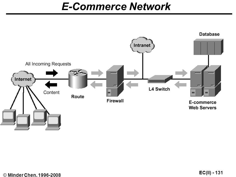 EC(II) - 131 © Minder Chen, 1996-2008 E-Commerce Network