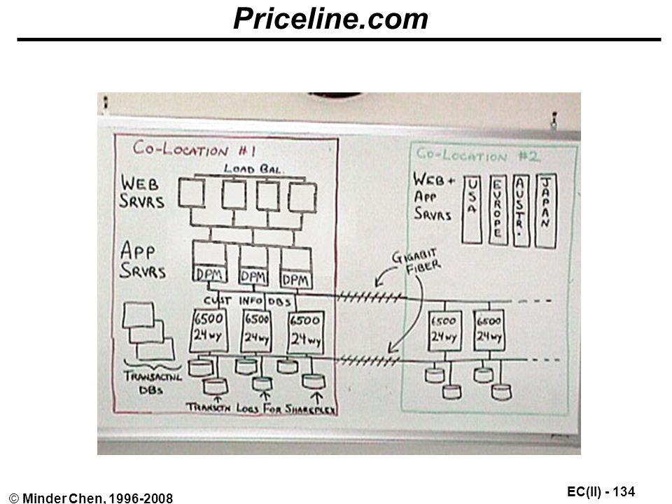EC(II) - 134 © Minder Chen, 1996-2008 Priceline.com