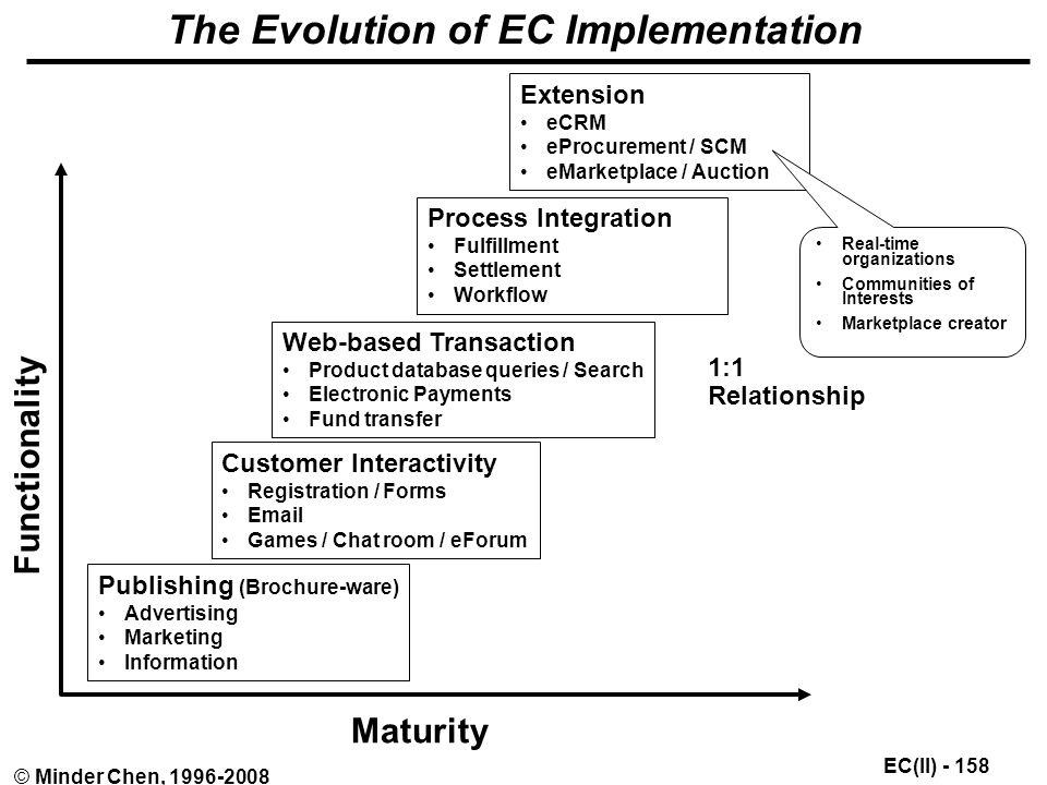 EC(II) © Minder Chen, The Evolution of EC Implementation Maturity Functionality Publishing (Brochure-ware) Advertising Marketing Information Customer Interactivity Registration / Forms  Games / Chat room / eForum Web-based Transaction Product database queries / Search Electronic Payments Fund transfer Process Integration Fulfillment Settlement Workflow Extension eCRM eProcurement / SCM eMarketplace / Auction 1:1 Relationship Real-time organizations Communities of Interests Marketplace creator