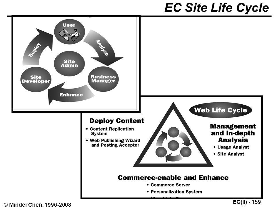 EC(II) - 159 © Minder Chen, 1996-2008 EC Site Life Cycle
