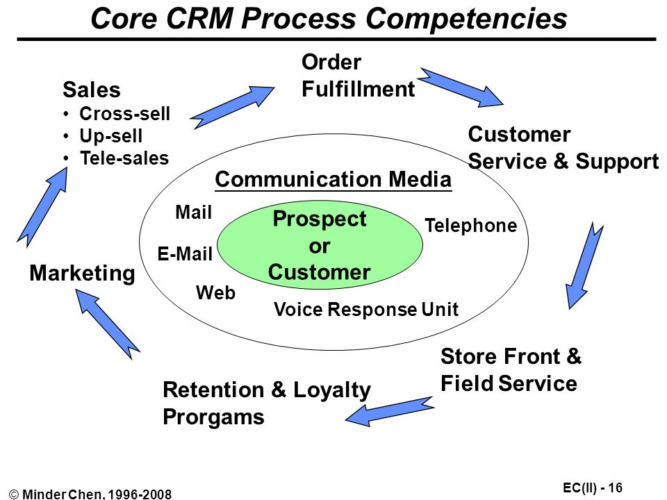 EC(II) - 16 © Minder Chen, Core CRM Process Competencies Prospect or Customer Communication Media Mail  Telephone Voice Response Unit Web Sales Cross-sell Up-sell Tele-sales Marketing Order Fulfillment Customer Service & Support Retention & Loyalty Prorgams Store Front & Field Service