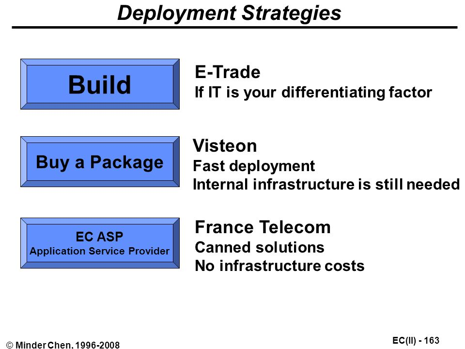 EC(II) © Minder Chen, Deployment Strategies Build Buy a Package EC ASP Application Service Provider E-Trade If IT is your differentiating factor Visteon Fast deployment Internal infrastructure is still needed France Telecom Canned solutions No infrastructure costs