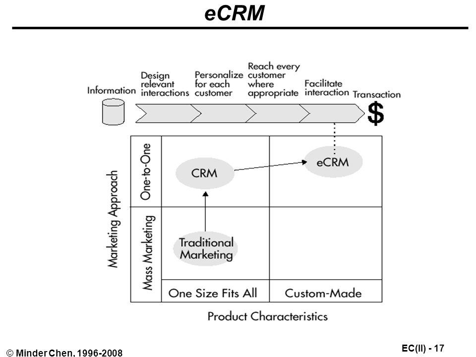 EC(II) - 17 © Minder Chen, 1996-2008 eCRM