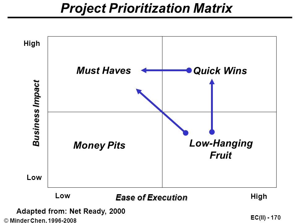 EC(II) © Minder Chen, Project Prioritization Matrix Low High Adapted from: Net Ready, 2000 Ease of Execution Business Impact High Low Money Pits Must Haves Quick Wins Low-Hanging Fruit