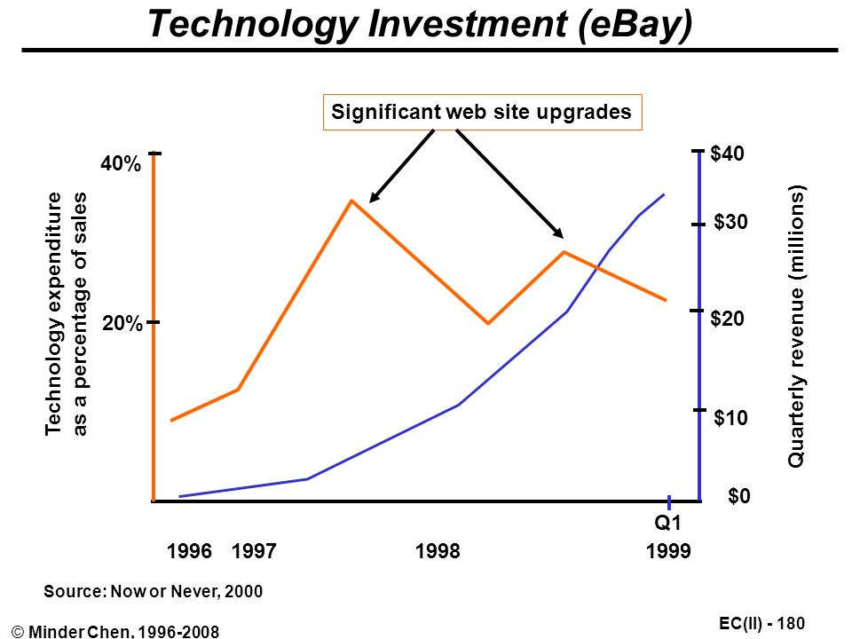 EC(II) © Minder Chen, Technology Investment (eBay) 40% 20% $40 $30 $20 $0 Quarterly revenue (millions) Technology expenditure as a percentage of sales Q1 Source: Now or Never, 2000 $10 Significant web site upgrades