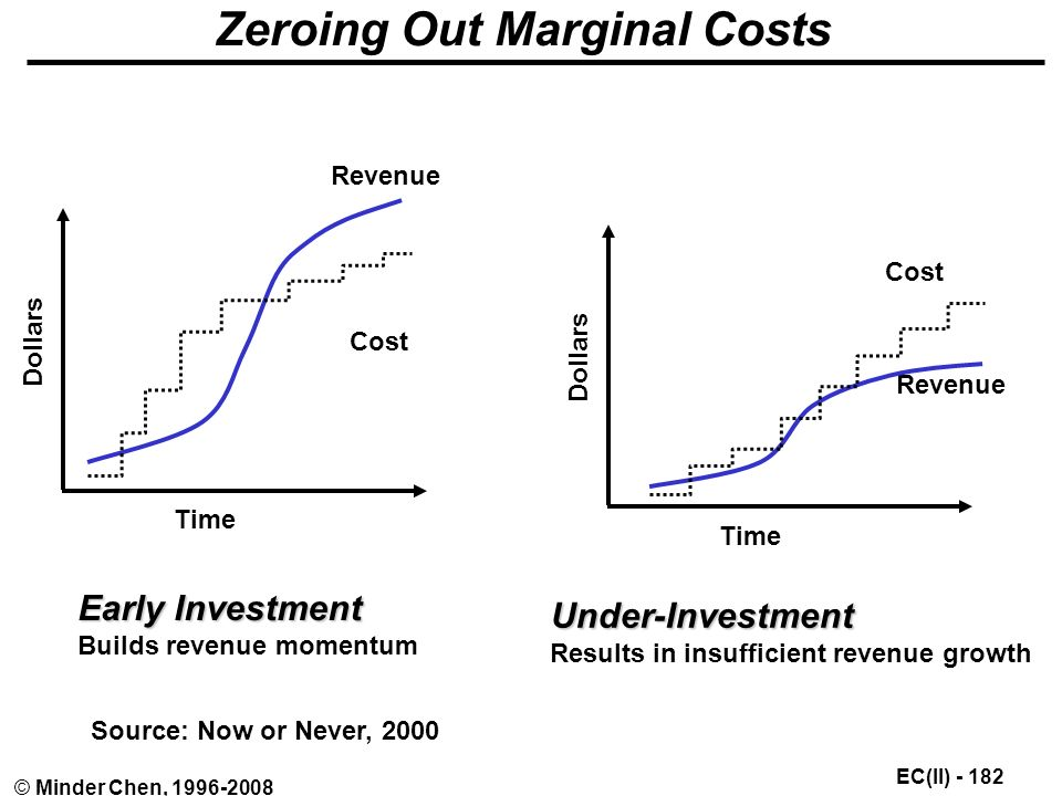 EC(II) © Minder Chen, Zeroing Out Marginal Costs Revenue Cost Time Dollars Revenue Cost Time Dollars Early Investment Builds revenue momentum Under-Investment Results in insufficient revenue growth Source: Now or Never, 2000