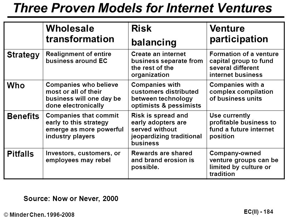 EC(II) © Minder Chen, Three Proven Models for Internet Ventures Wholesale transformation Risk balancing Venture participation Strategy Realignment of entire business around EC Create an internet business separate from the rest of the organization Formation of a venture capital group to fund several different internet business Who Companies who believe most or all of their business will one day be done electronically Companies with customers distributed between technology optimists & pessimists Companies with a complex compilation of business units Benefits Companies that commit early to this strategy emerge as more powerful industry players Risk is spread and early adopters are served without jeopardizing traditional business Use currently profitable business to fund a future internet position Pitfalls Investors, customers, or employees may rebel Rewards are shared and brand erosion is possible.