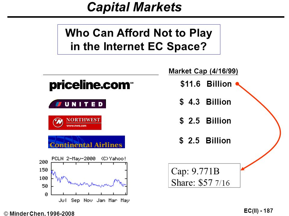 EC(II) © Minder Chen, Capital Markets Market Cap (4/16/99) $11.6 Billion $ 4.3 Billion $ 2.5 Billion Who Can Afford Not to Play in the Internet EC Space.
