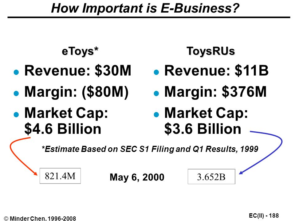 EC(II) © Minder Chen, How Important is E-Business.