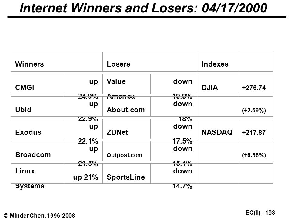 EC(II) © Minder Chen, Internet Winners and Losers: 04/17/2000 WinnersLosersIndexes CMGI up 24.9% Value America down 19.9% DJIA Ubid up 22.9% About.com down 18% (+2.69%) Exodus up 22.1% ZDNet down 17.5% NASDAQ Broadcom up 21.5% Outpost.com down 15.1% (+6.56%) Linux Systems up 21%SportsLine down 14.7%