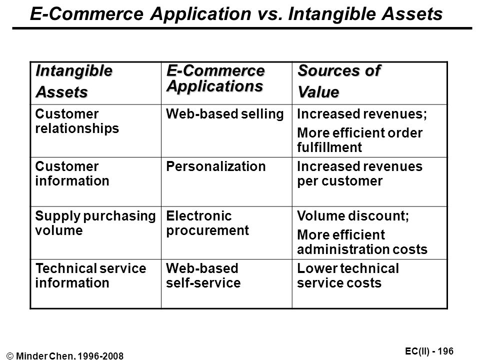 EC(II) © Minder Chen, E-Commerce Application vs.