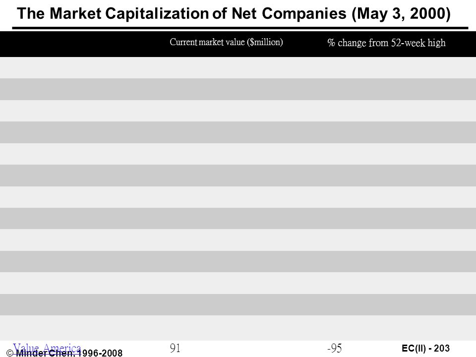 EC(II) © Minder Chen, The Market Capitalization of Net Companies (May 3, 2000) Company Current market value ($million) % change from 52-week high Autobytel.com$ Autoweb.com86-87 Beyond.com79-94 CDNow E*Trade5, E-Loan Egghead.com eToys InsWeb95-94 Musicmaker.com72-92 Peapod59-80 Stamps.com Value America91-95
