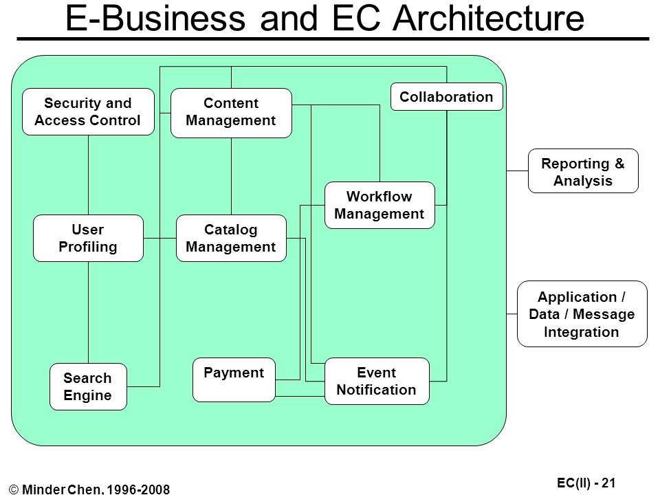 EC(II) - 21 © Minder Chen, E-Business and EC Architecture Security and Access Control User Profiling Search Engine Content Management Catalog Management Payment Workflow Management Event Notification Collaboration Reporting & Analysis Application / Data / Message Integration