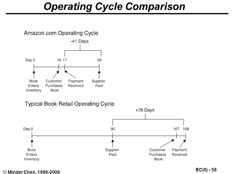 EC(II) - 58 © Minder Chen, Operating Cycle Comparison