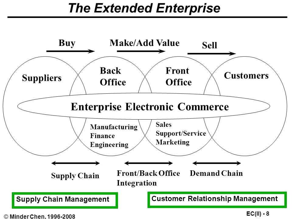 EC(II) - 8 © Minder Chen, The Extended Enterprise Enterprise Electronic Commerce Suppliers Back Office Front Office Customers BuyMake/Add Value Sell Supply Chain Front/Back Office Integration Demand Chain Manufacturing Finance Engineering Sales Support/Service Marketing Supply Chain Management Customer Relationship Management