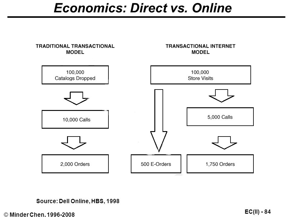 EC(II) - 84 © Minder Chen, Economics: Direct vs. Online Source: Dell Online, HBS, 1998