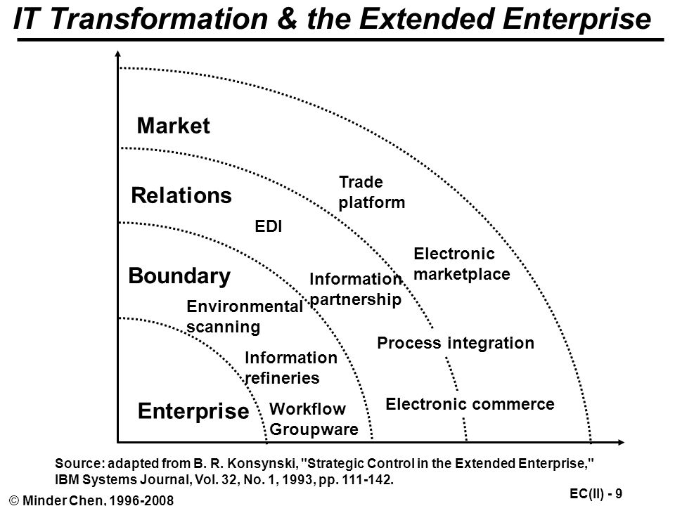 EC(II) - 9 © Minder Chen, IT Transformation & the Extended Enterprise Enterprise Boundary Relations Market Process integration EDI Information partnership Electronic commerce Information refineries Environmental scanning Workflow Groupware Trade platform Electronic marketplace Source: adapted from B.