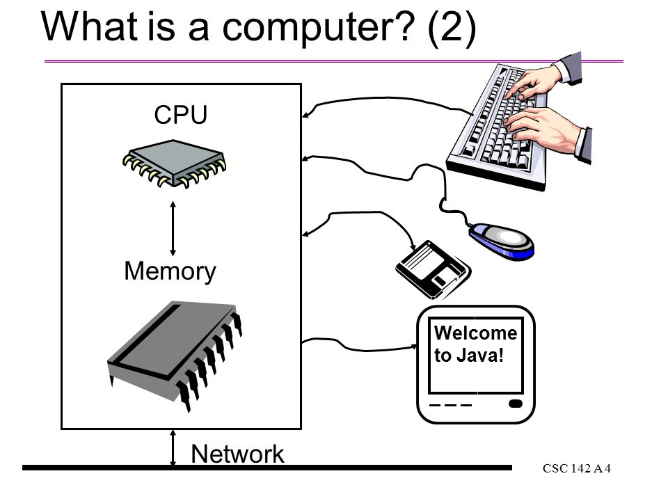 CSC 142 A 4 What is a computer (2) CPU Memory Network Welcome to Java!