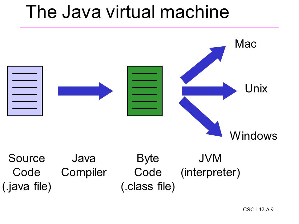 CSC 142 A 9 The Java virtual machine Source Code (.java file) Java Compiler Byte Code (.class file) Mac Unix Windows JVM (interpreter)