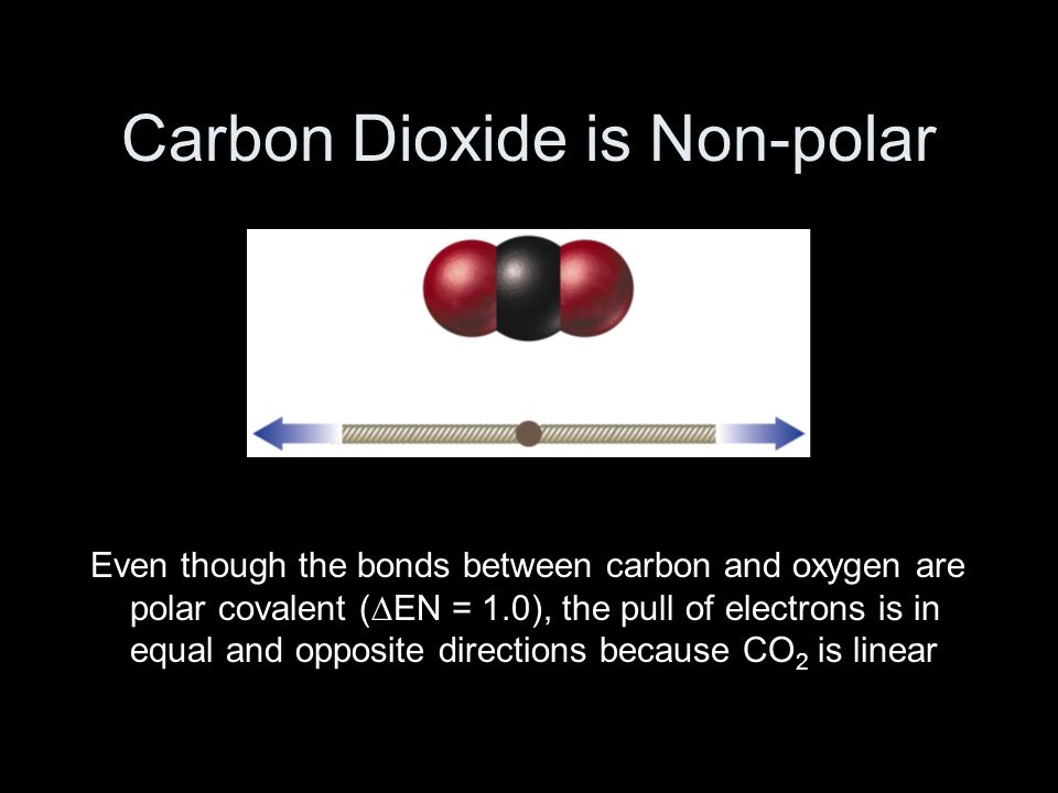 Carbon Dioxide is Non-polar Even though the bonds between carbon and oxygen are polar covalent (∆EN = 1.0), the pull of electrons is in equal and opposite directions because CO 2 is linear