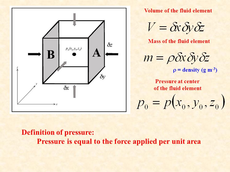 Volume of the fluid element Mass of the fluid element  = density (g m -3 ) Pressure at center of the fluid element Definition of pressure: Pressure is equal to the force applied per unit area