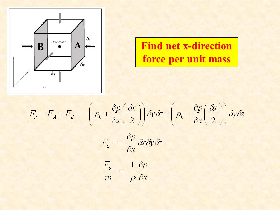Find net x-direction force per unit mass