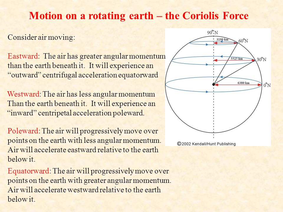 Motion on a rotating earth – the Coriolis Force Consider air moving: Eastward: The air has greater angular momentum than the earth beneath it.