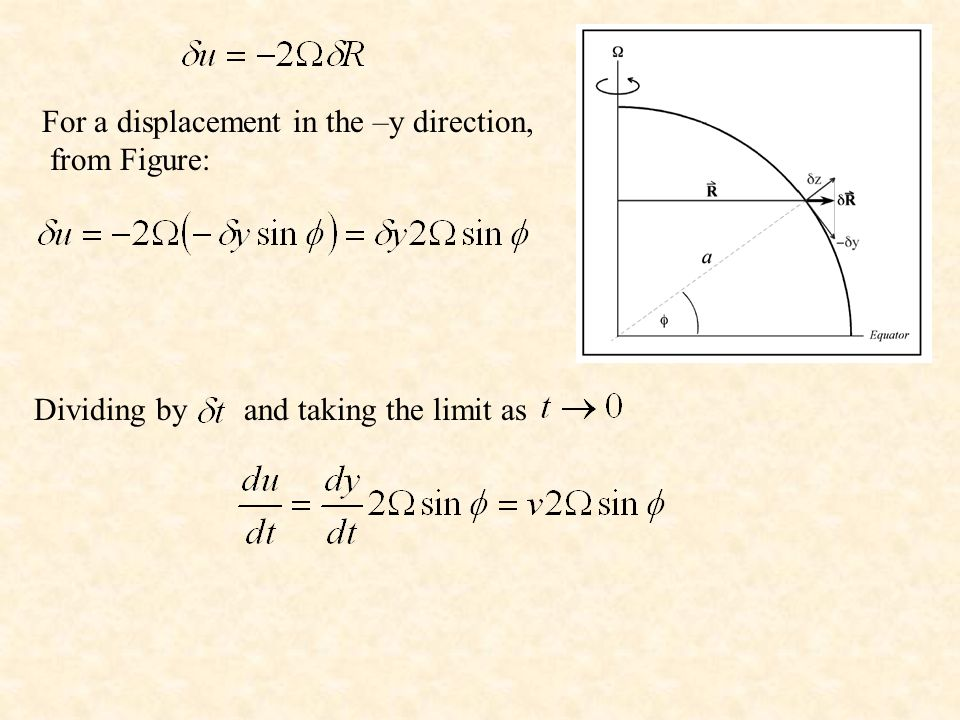For a displacement in the –y direction, from Figure: Dividing by and taking the limit as