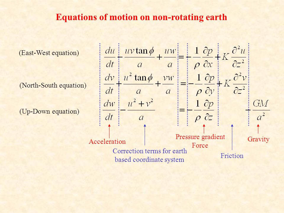 Equations of motion on non-rotating earth Acceleration Correction terms for earth based coordinate system Pressure gradient Force Friction (East-West equation) (North-South equation) (Up-Down equation) Gravity