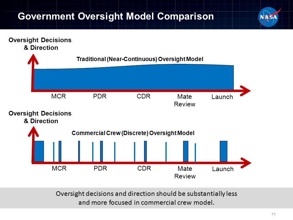 Government Oversight Model Comparison MCRPDRCDR Mate Review Launch Oversight Decisions & Direction Traditional (Near-Continuous) Oversight Model Commercial Crew (Discrete) Oversight Model Oversight Decisions & Direction MCRPDRCDR Mate Review Launch Oversight decisions and direction should be substantially less and more focused in commercial crew model.